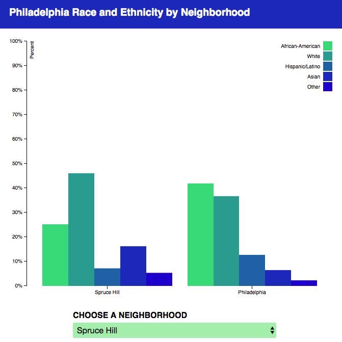 a bar graph showing the ratio of different race and ethnicities by neighborhood